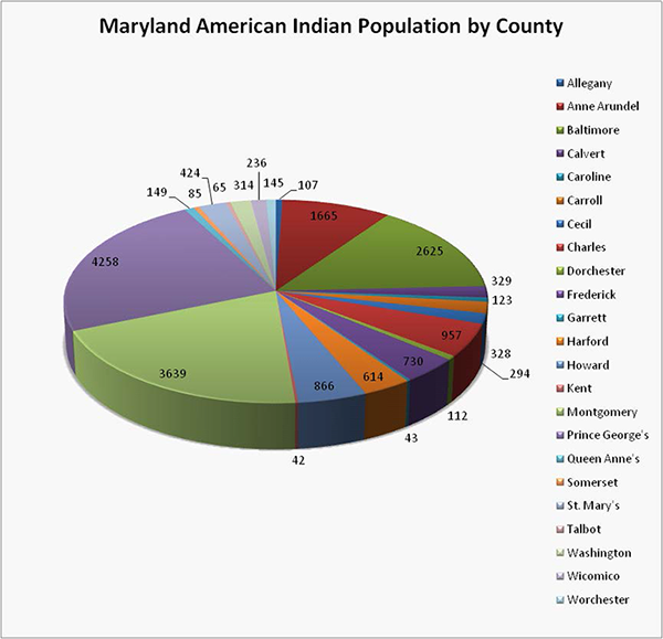 Graph showing the population breakdown of american indians by county